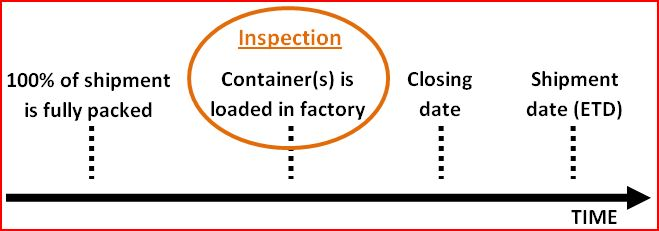 Container Loading Supervision(CLS)  china Container Loading Inspection(CLI)